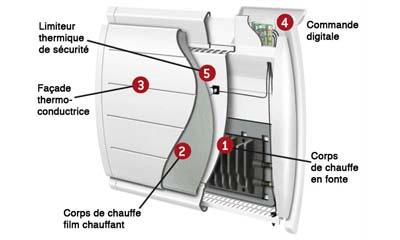Le radiateur à chaleur douce